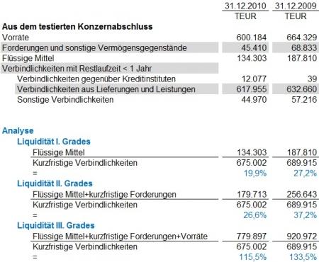 Liquidität I., II. und III. Grades im Schlecker-Konzern